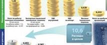 Минфин в лице Кудрина- дефицит бюджета в 2011 году- гарантирован