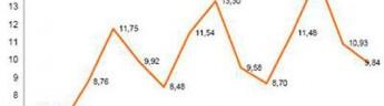 В четыре раза замедлился рост рынка бытовой техники