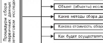 Особенности проведения маркетинговых исследований в России
