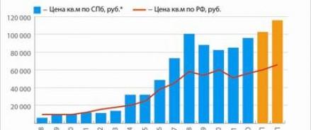 Способы расчета стоимости квадратного метра жилья в Москве