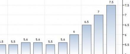 Негативная динамика инфляции в России