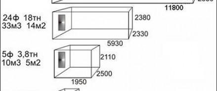 Типы железнодорожных контейнеров