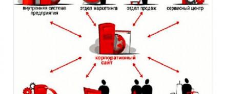 Бесплатный семинар «Как сделать сайт работающим инструментом продаж» пройдет в Москве 4 июня