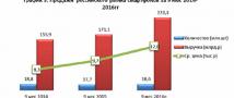Отчет рынка смартфонов и сотовых телефонов (без ОС) в России