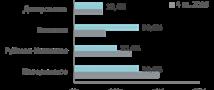 «Метриум Групп»: Итоги года на рынке загородной недвижимости