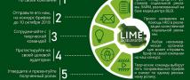 В НИУ ВШЭ презентуют итоги первого этапа проекта LIME-акселератор