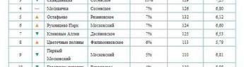 «Метриум»: Самые продаваемые ЖК Новой Москвы в III квартале 2019 года