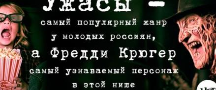 Ужасы — самый популярный жанр у молодых россиян, а Фредди Крюгер самый узнаваемый персонаж в этой нише
