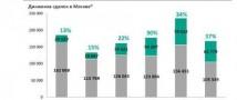 «Метриум»: Доля сделок с новостройками на рынке жилья Москвы достигла максимума с 2014 года