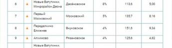 «Метриум»: Самые продаваемые ЖК Новой Москвы вIквартале