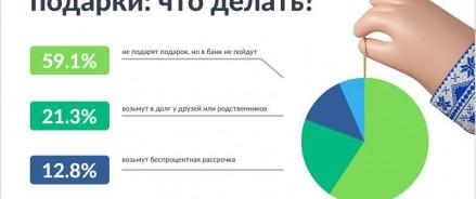 Исследование Bankiros.ru: жители России готовы идти на любые жертвы, лишь бы не влезать в «кредитное рабство»