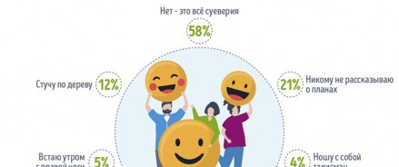 Опрос GorodRabot.ru: Россияне не верят в приметы на  работе