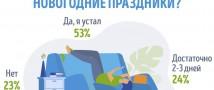 GorodRabot.ru: как россияне относятся к новогодним каникулам