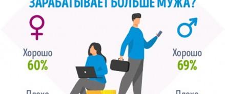 Опрос GorodRabot.ru: Кто в семье добытчик