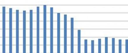В январе на московском рынке «вторички» зафиксирована наименее выраженная динамика в годовом выражении