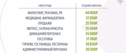 Исследование GorodRabot.ru: cколько зарабатывают женщины в России