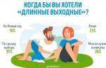 Россияне рассказали о своём отношении к «длинным выходным»