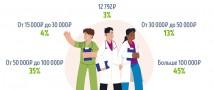 Опрос GorodRabot.ru ‒ Сколько должны зарабатывать российские врачи