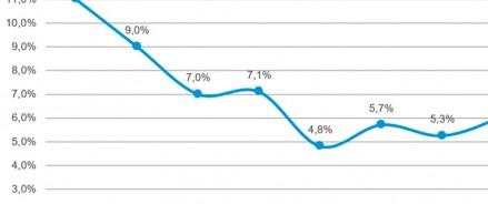 Впервые с начала пандемии средний уровень вакантности в стрит-ритейле стал снижаться