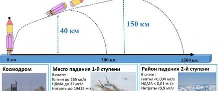 Районы падения ступеней ракет-носителей не являются зонами экологического бедствия и могут использоваться в качестве фоновых (эталонных) экосистем