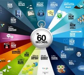 что происходит в глобальной сети за 60 секунд