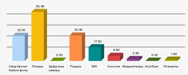 Аналитика и мониторинг пользователей мобильной электроники в метро Москвы