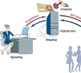 Хранение бухгалтерской отчётности на электронных носителях обеспечивает успешное ведение бизнеса