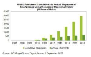Рост количества устройств под управлением Android