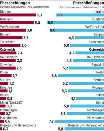 Статистика разводов в России