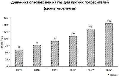 Россия пообещала Украине дешевый газ.