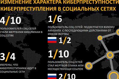 Атаки россиян на американские сайты