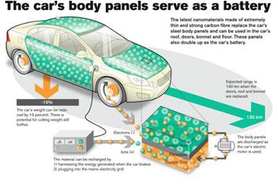 Volvo разрабатывает аккумуляторы, встроенные в кузов автомобиля