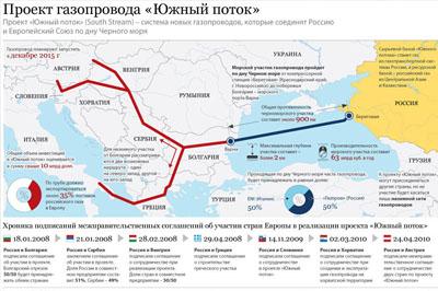 В Болгарии объявили о начале строительства газопровода «Южный поток»