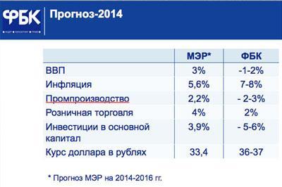 Российская экономика потерпела фиаско в уходящем году