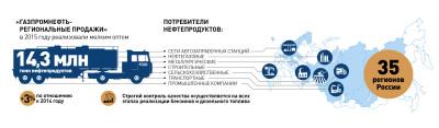 «Газпромнефть-Региональные продажи» реализовали свыше 14 млн. тонн топлива