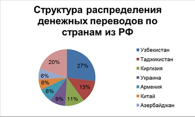 Компания «Евросеть» подвела итоги рынка внешних денежных переводов из РФ по всем направлениям