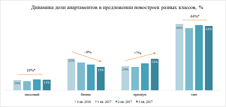 Апартаменты доминируют на первичном рынке дорогого жилья Москвы