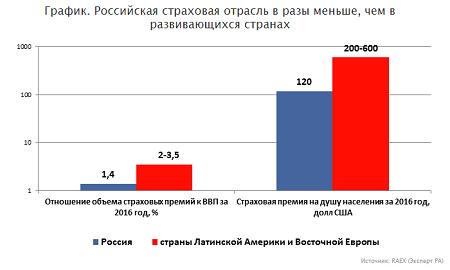 Роль страхования в России сегодня не соответствует ни масштабам экономики страны