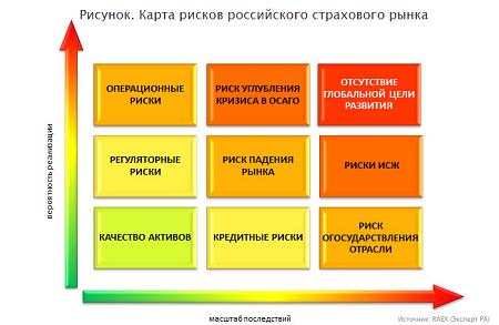 Коренным отличием России от большинства стран с развитой экономикой является то, что наиболее значимые риски практически не страхуются.