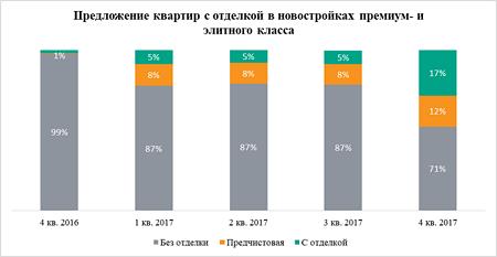 резкий рост предложения объектов с отделкой на рынке московских новостроек элитного сегмента и премиум-класса