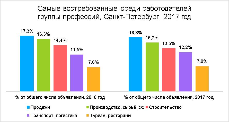 средняя зарплата по Санкт-Петербургу в 2017