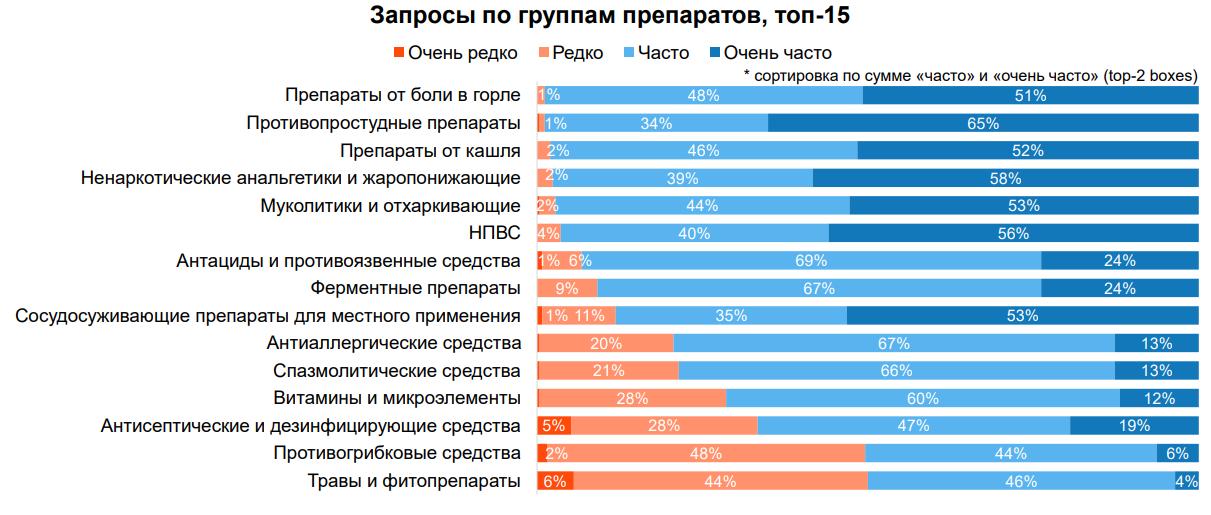ТОП-15 препаратов, которые спрашивают россияне в аптеках