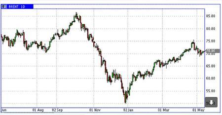График: Нефть Brent