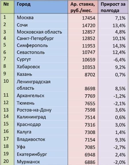 Ставки долгосрочной аренды на комнаты в городах России