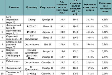Топ-10 ЖК массового сегмента «старой» Москвы с лучшей динамикой роста цен