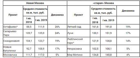 цены на самые продаваемые новостройки «старой» и Новой Москвы