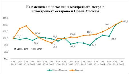 индекс цены квадратного метра в новостроях