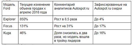 уход Ford из России увеличил спрос на автомобили