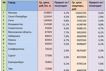 Цены на квартиры вторичного рынка в городах России