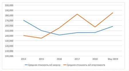 Динамика средней стоимости квартир и апартаментов 2014-2019 руб./м2